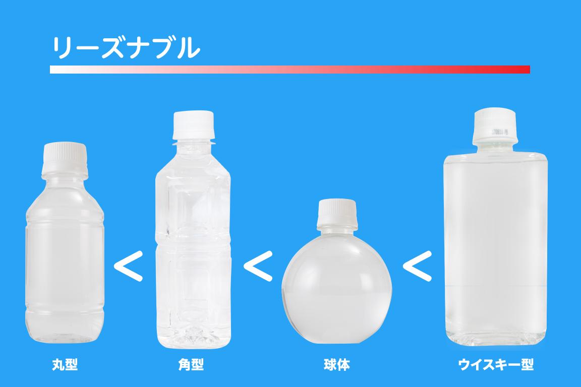 軟水王のオリジナルペットボトルの球体ボトル、角型ボトル、丸型ボトル、ウイスキーボトルの4つの種類を価格順に並べた図