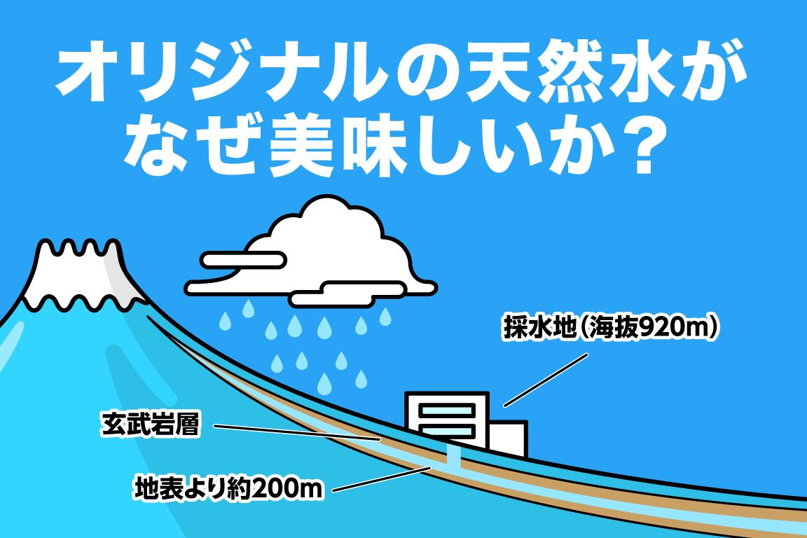 🙂オリジナルの天然水がなぜ美味しいか?